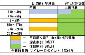 ETC割引早見表r