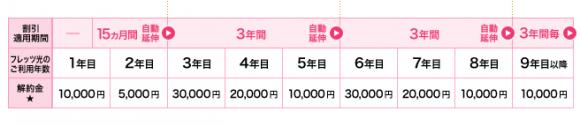 NTT西日本_もっともっと割